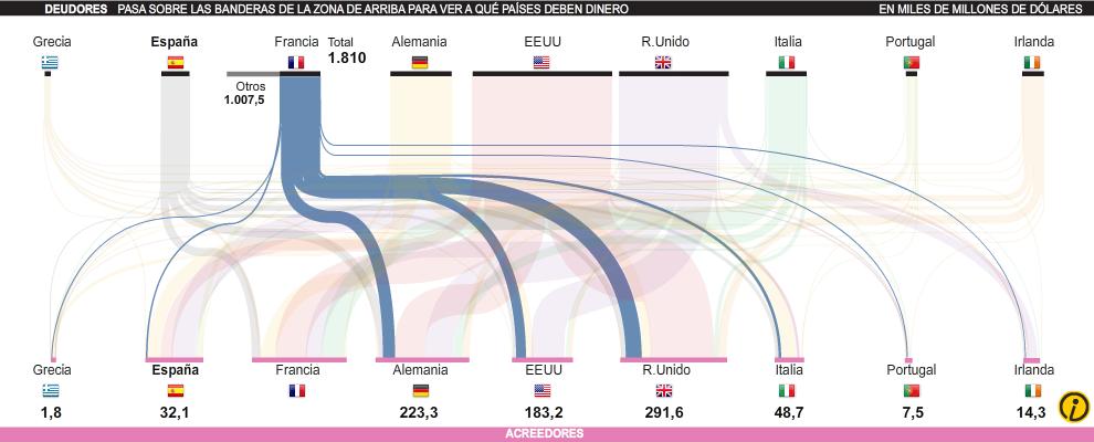 La gigantesca deuda europea: ¿quién debe a quién?