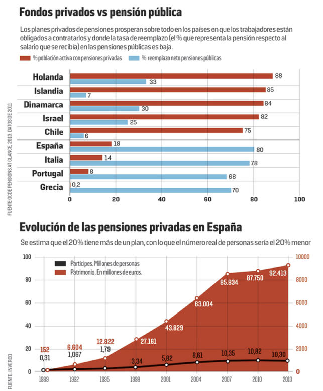 Pensiones privadas, un mal negocio en España