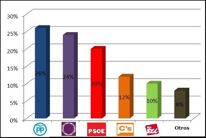 Acelerón histórico de Podemos y pinchazo de Ciudadanos