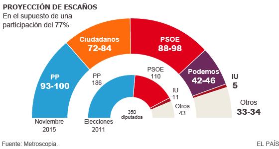 PP, Ciudadanos y PSOE pugnan por la victoria el 20-D; Podemos, al alza