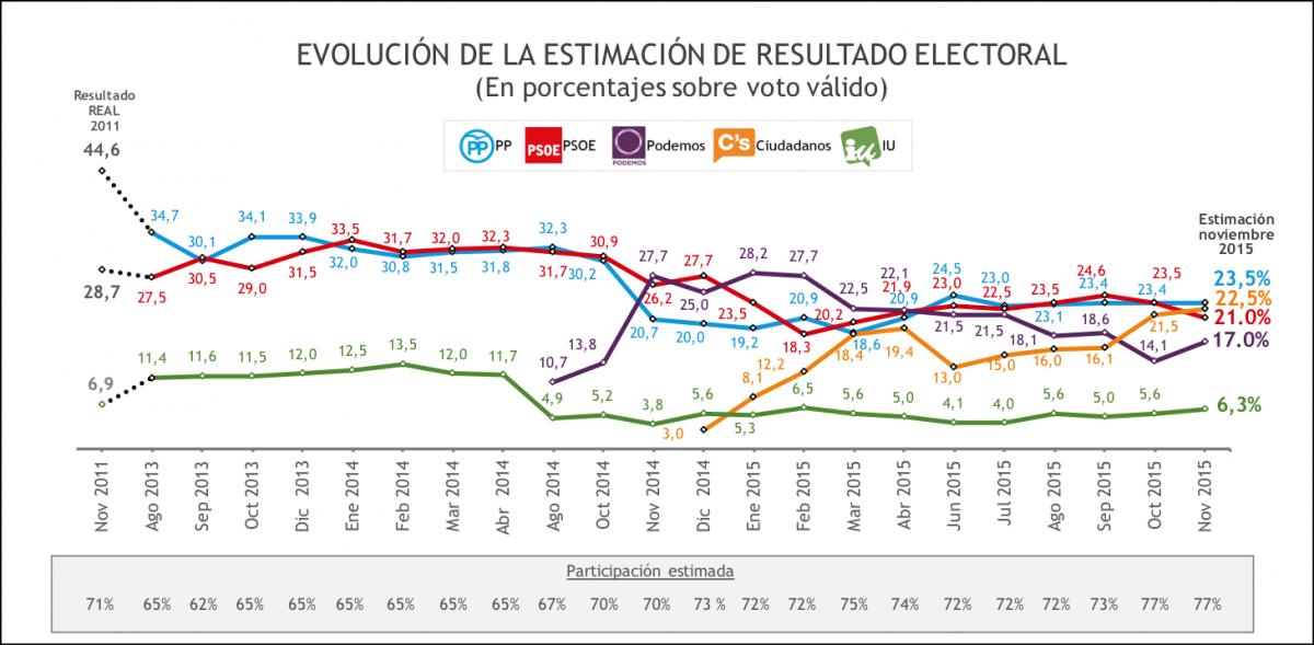 Barómetro noviembre: C's se sitúa entre PP y PSOE; Podemos recupera terreno, IU resiste