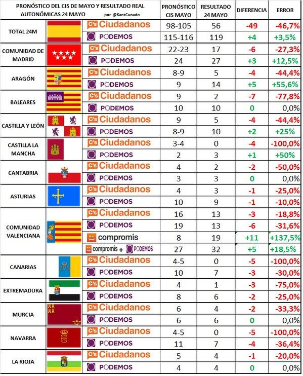 Previsión del CIS de Mayo para las autonómicas del 24M para Ciudadanos y Podemos y resultados
