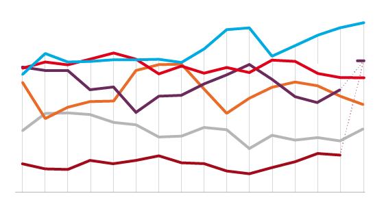Estimación de voto a un mes de las elecciones del 26-J