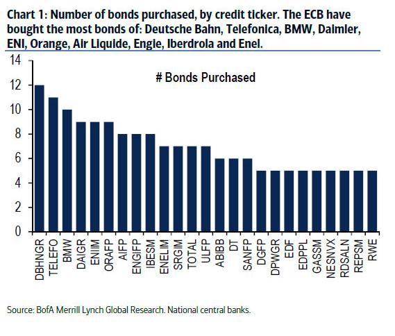 El festín. ¿Qué bonos de empresas privadas está comprando el BCE?