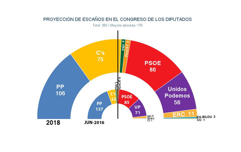 C's devora al PP y se pondría casi a la par con el PSOE en unas elecciones generales en 2018